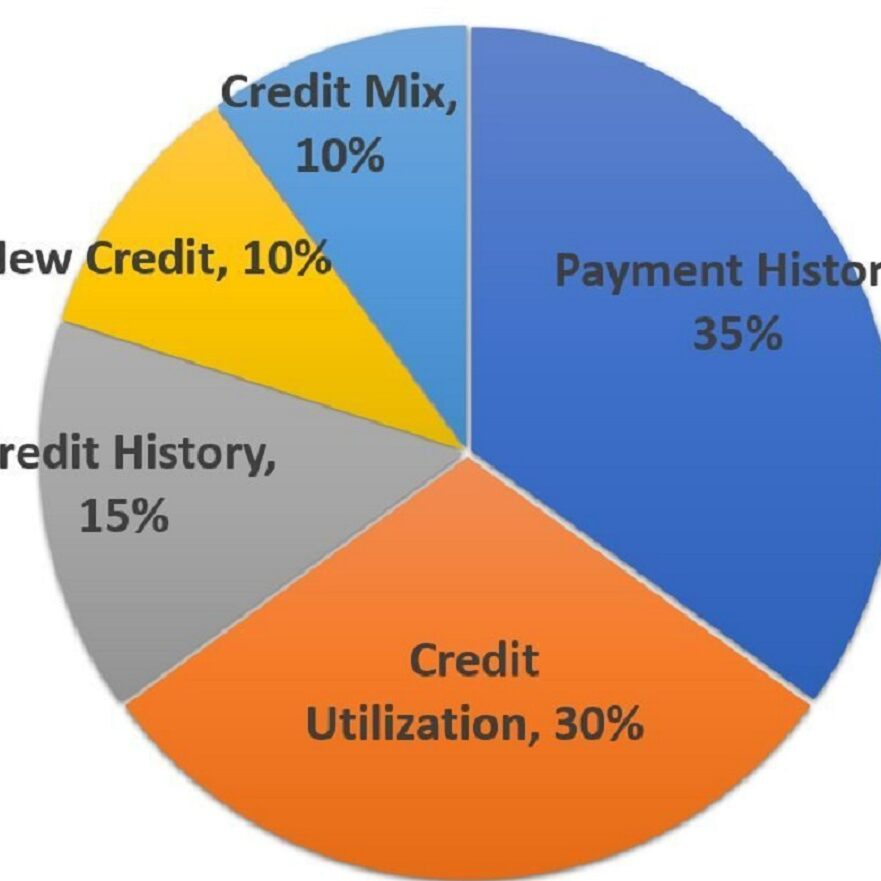 5 Variables that Impact your Credit Score