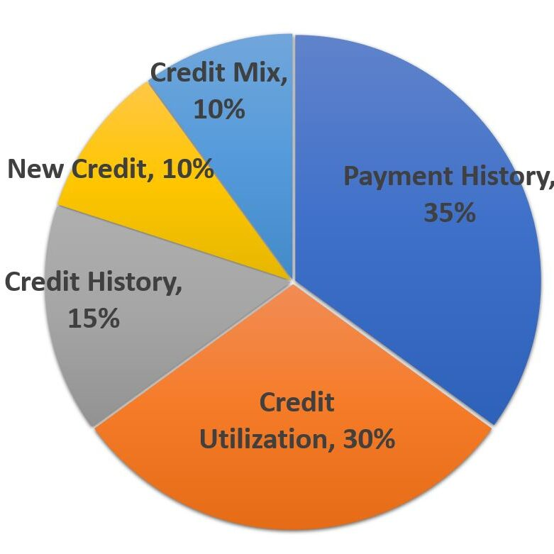 5-Variable that affect your Canadian credit score - Chart